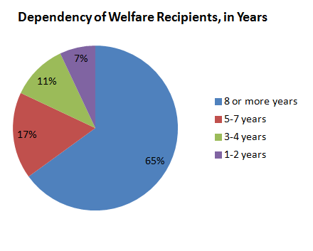 welfare dependency Newt gingrich, mary mayhew: hope for those trapped in welfare dependency -- thanks to trump by newt gingrich, mary mayhew | fox news.