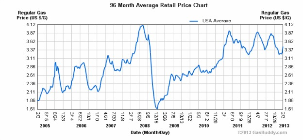 gas prices average last eight years