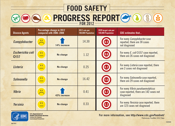 This year's food safety report card shows that some germs spread commonly through food have increased while others have not changed.  Image/CDC