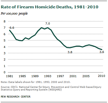 firearm crime per capita graph gun control