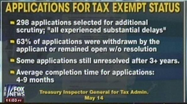 irs-tax-exempt stats from IG report FOx News coverage