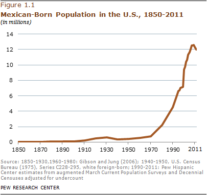 Mexican immigration to US dropping