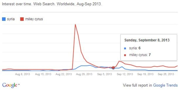 Miley Cyrus war in syria graph