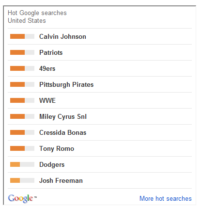 Top Google searches football pop culture