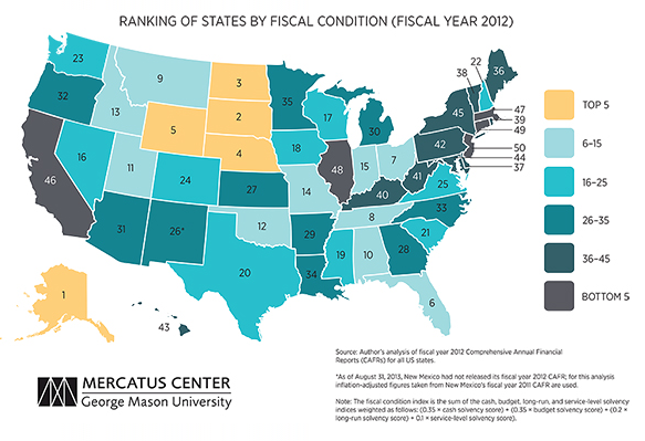 States ranked fiscal status