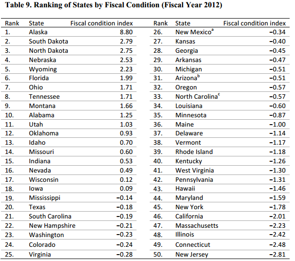 States ranking chart fiscal state