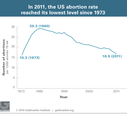 US abortion rate 1973 to 2011 Guttmacher Institute