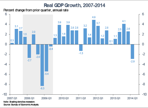 Real GDP data 2007 to 2014