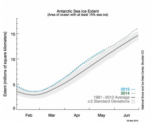 Antarctic ice graph from 1981 to 2015
