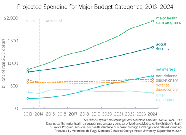 C4b-Projected-Spending-large