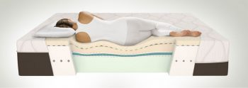 Most of the people who complain about back pain are sleeping on sagging mattresses. photo/ Mattress Life