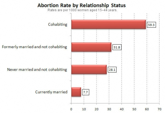 abortion-rate-marriage-cohabiting