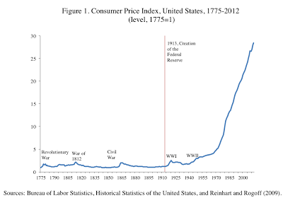 inflation CPI Chart based on 1775