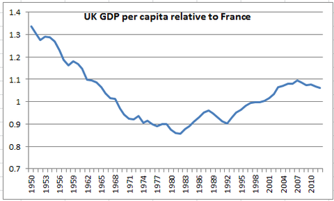 UK France per Capita GDP over 60 years