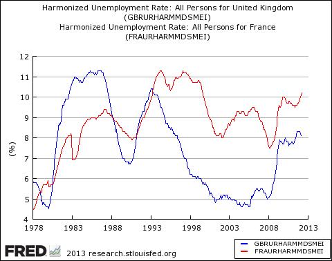 Unemployment Great Britain France decades
