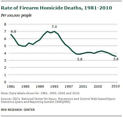 firearm crime per capita graph gun control