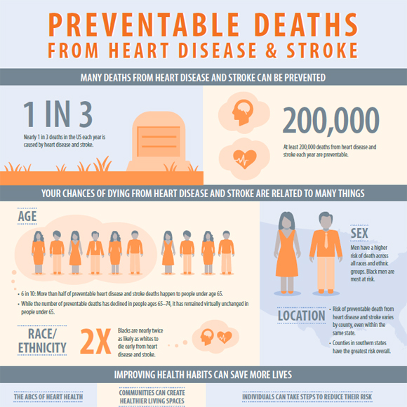 Preventable Deaths from Heart Disease and Stroke Image/CDC