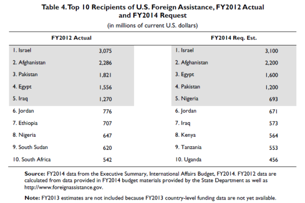2014 Foreign Aid chart