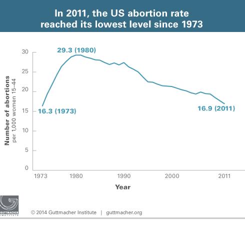 US abortion rate 1973 to 2011 Guttmacher Institute