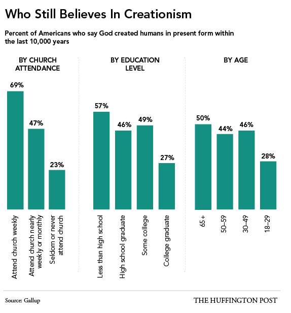 belief in Creationism by education religion attendance and age