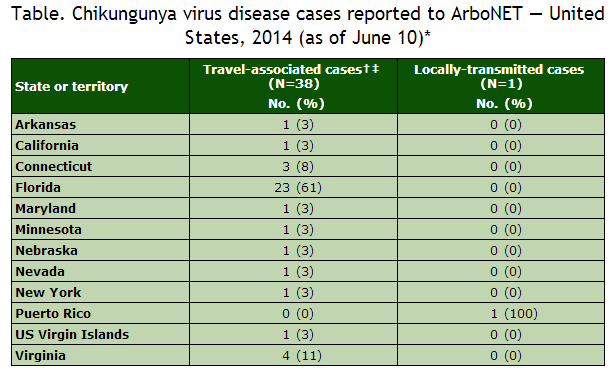 Chikungunya in the US chart/June 10 Image/CDC