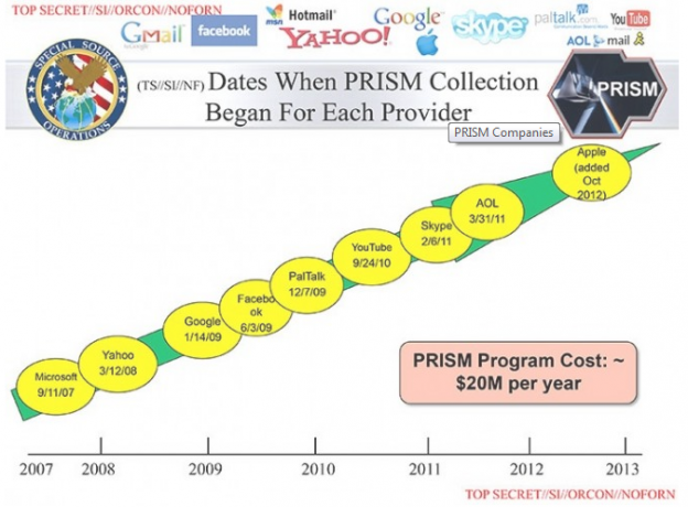 NSA Prism timeline company give up information