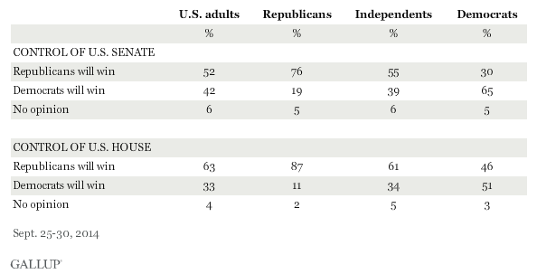 Gallup poll results who will win control of congress