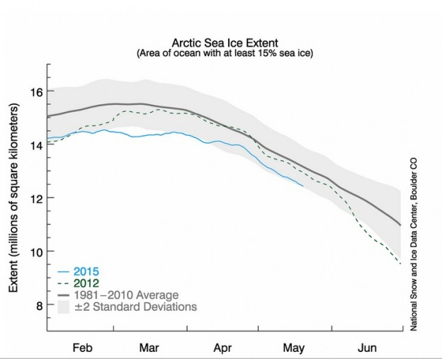 arctic ice levels graphed from 1981 to 2015
