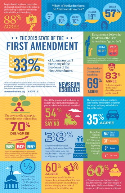 Infographic: 2015 State of the First Amendment Survey findings/Newseum