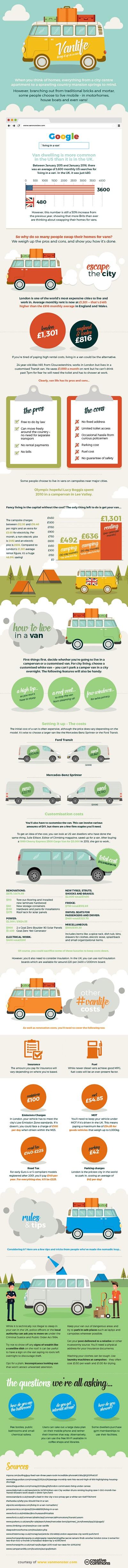 Van Monster #VanLife v2 infographic